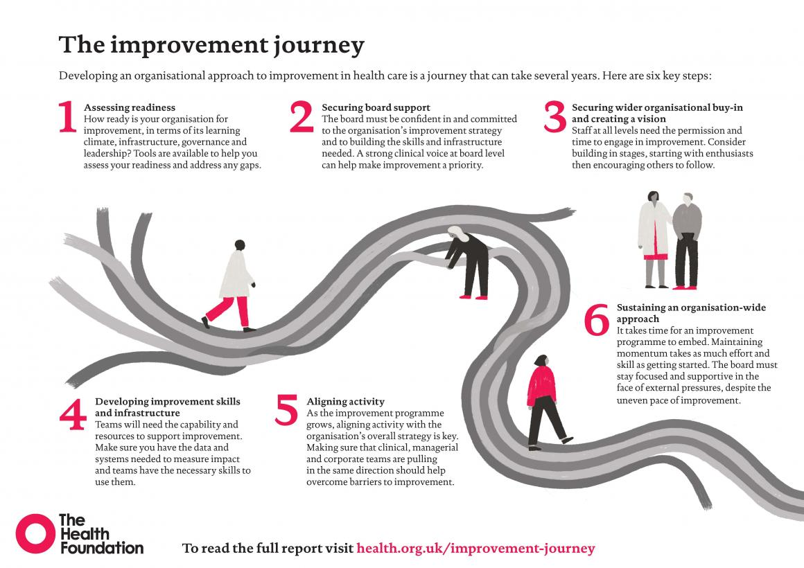 Poster of improvement journey