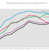 Chart: Spending per head in the four countries of UK