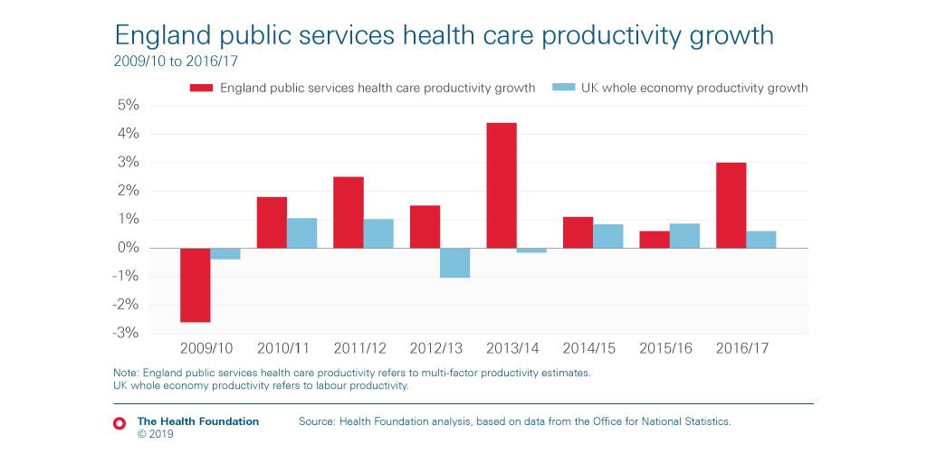 Improving productivity – what does The NHS Long Term Plan