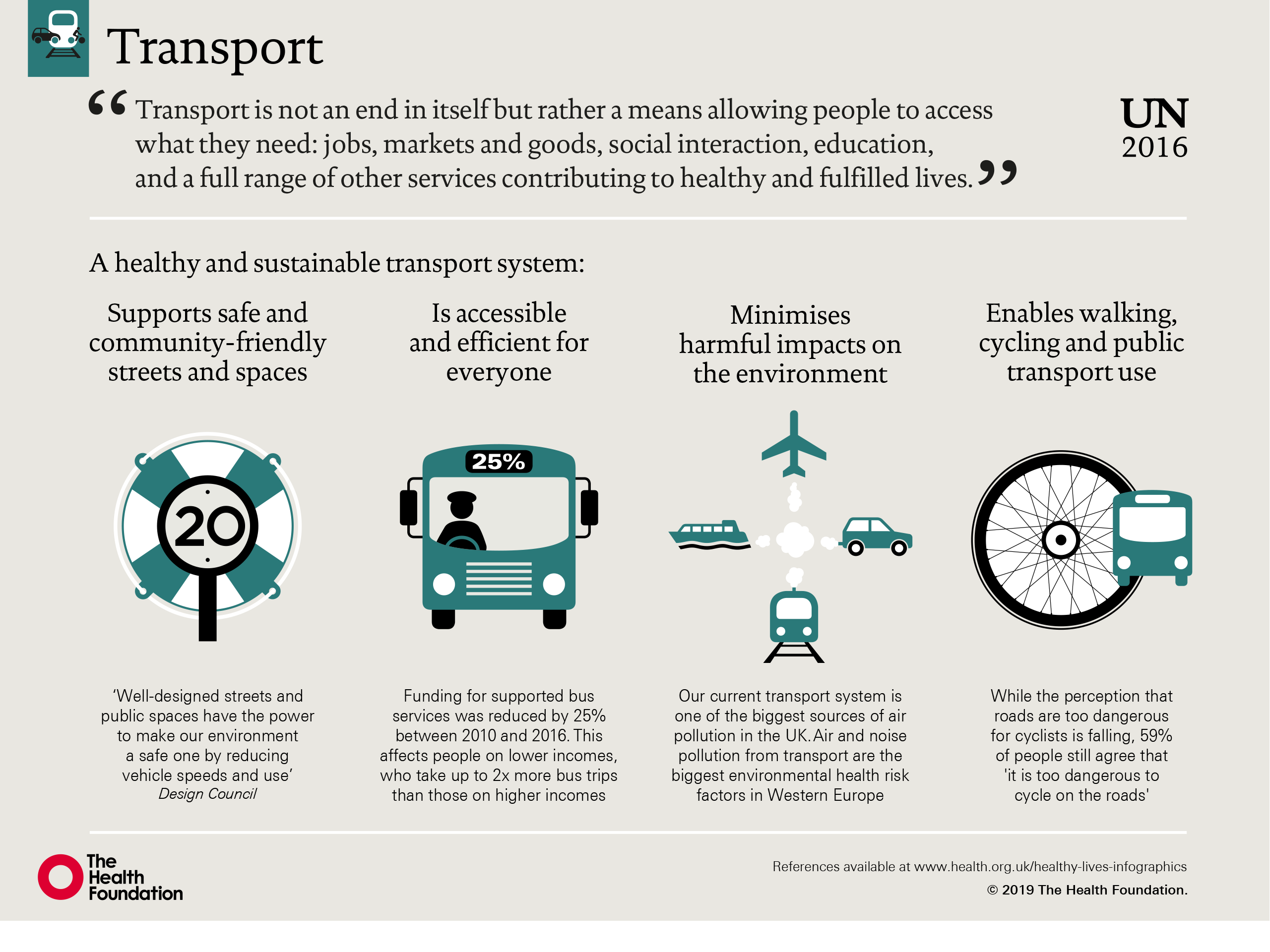 Transport and health | The Health Foundation