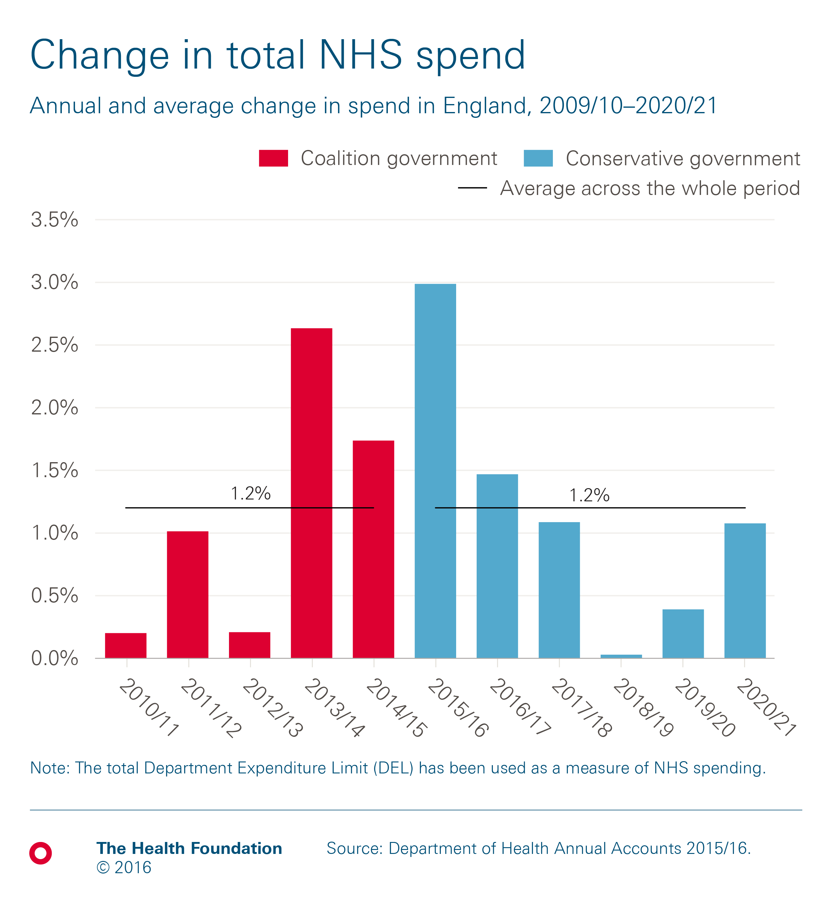 Health and social care funding explained | The Health Foundation