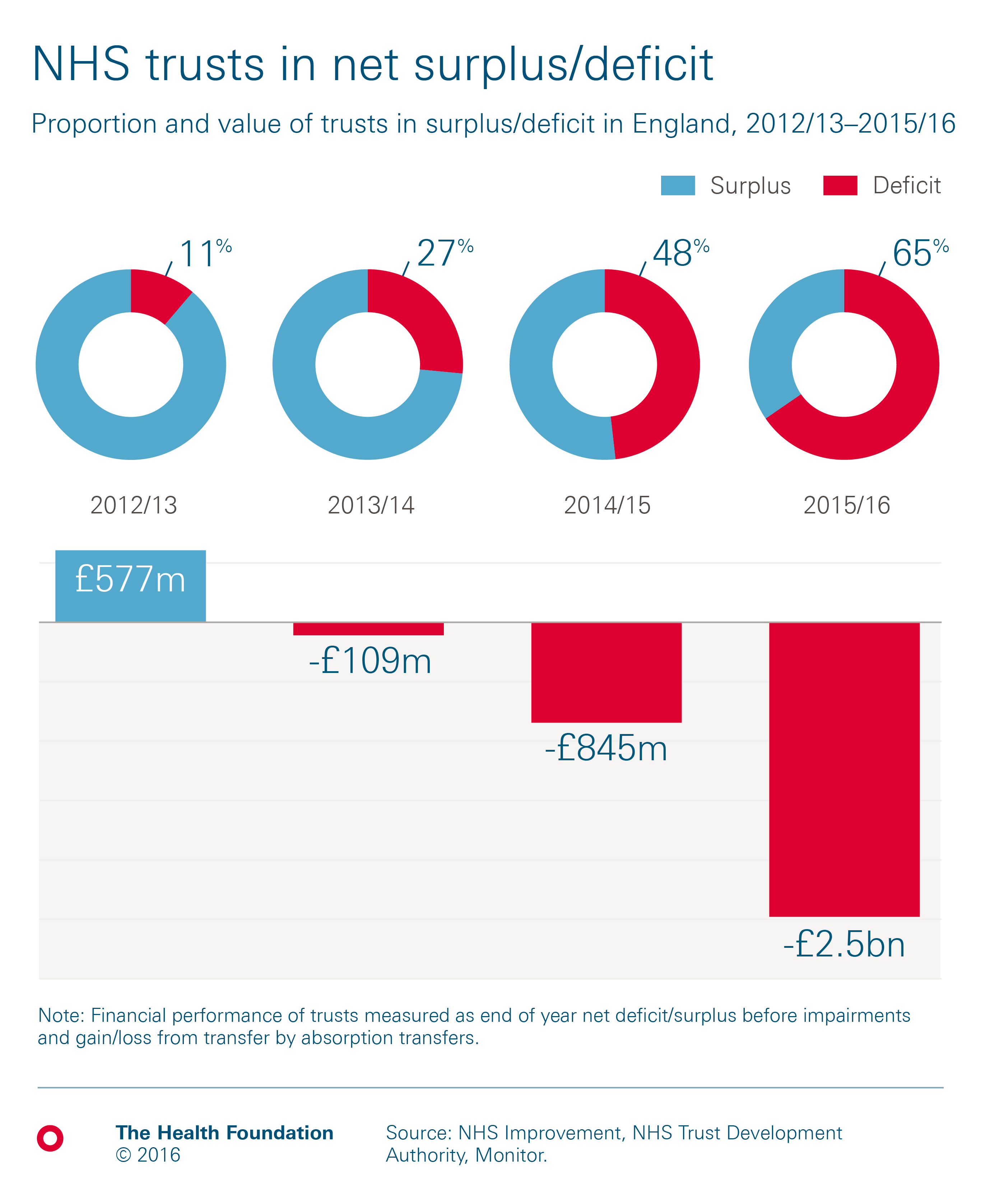 Health and social care funding explained | The Health ...