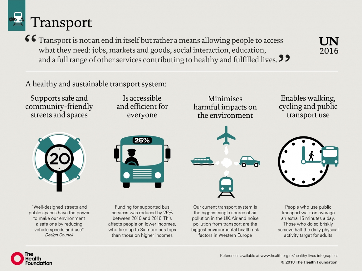 Infographic depicting how transport can influence our health