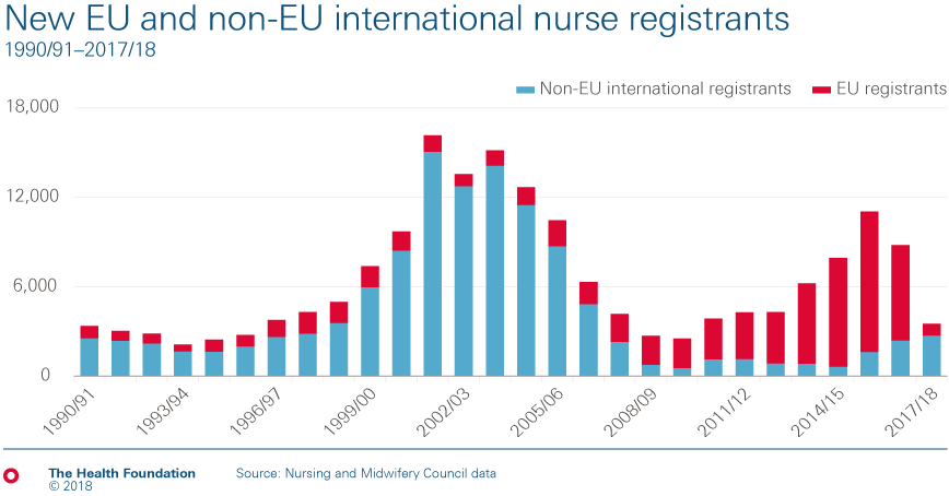 The number of new nurses coming from the EU to work in the UK has dropped by 87% from 6,382 in 2016/17 to 805 in 2017/18