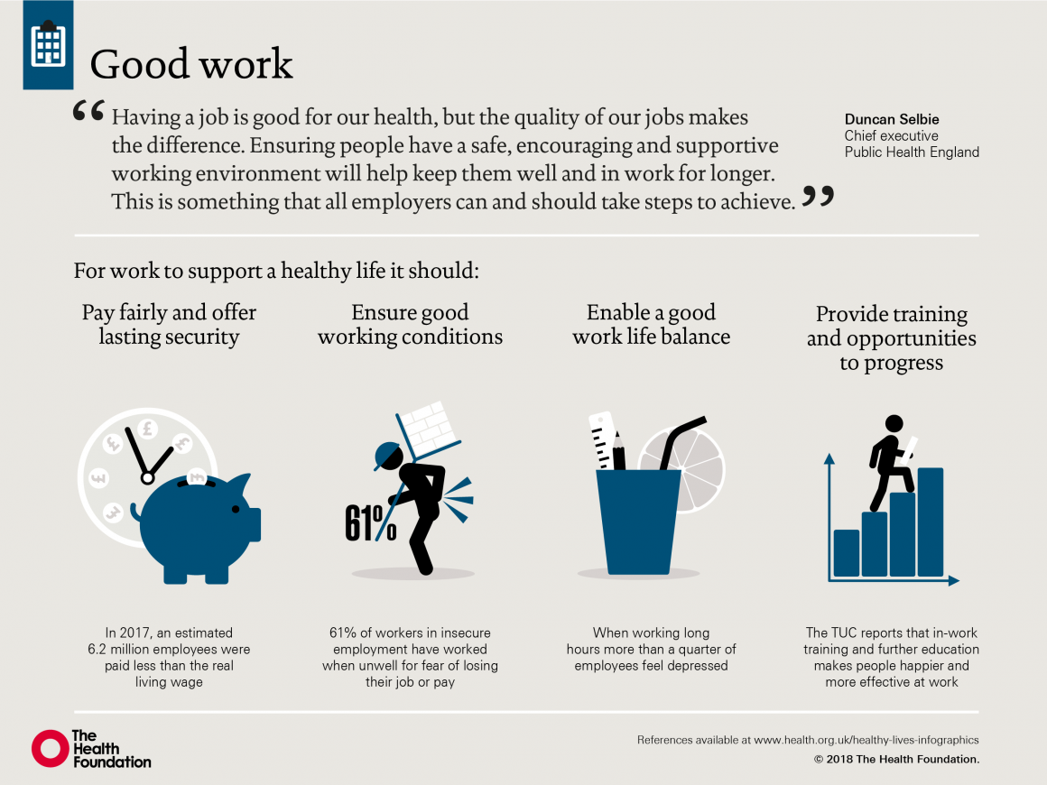 Infographic depicting what aspects of our work influence our health