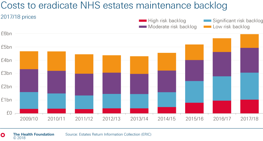 Bar chart showing how much  the backlog in maintenance of NHS estates has increased