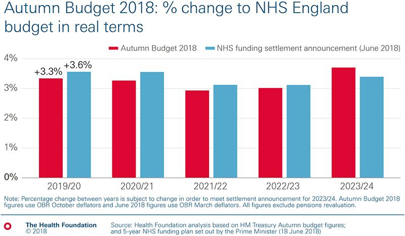 Bar chart showing change to NHS England budget in real terms