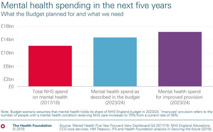 Bar chart showing mental health spending in the next 5 years