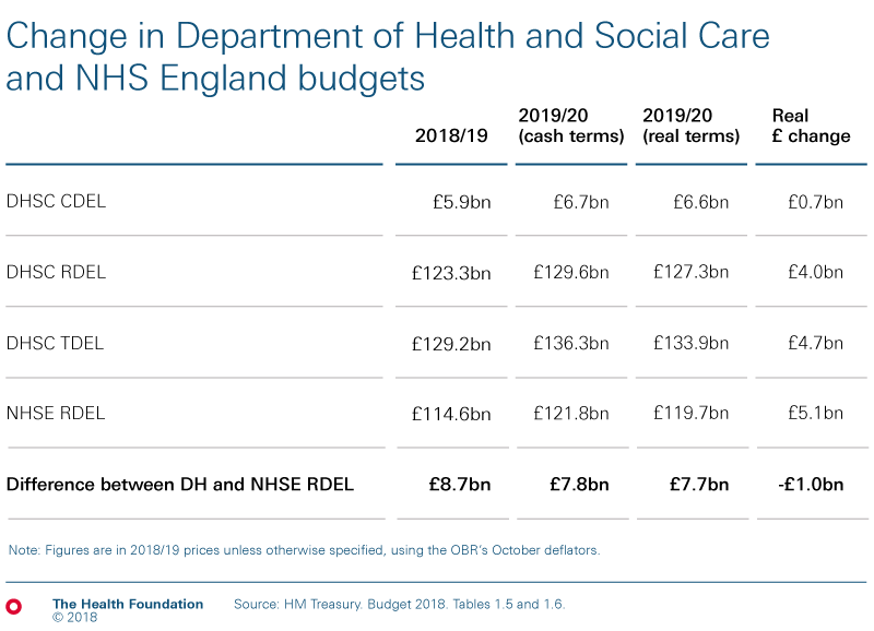 Budget 2018 chart showing change in budgets for NHS and social care
