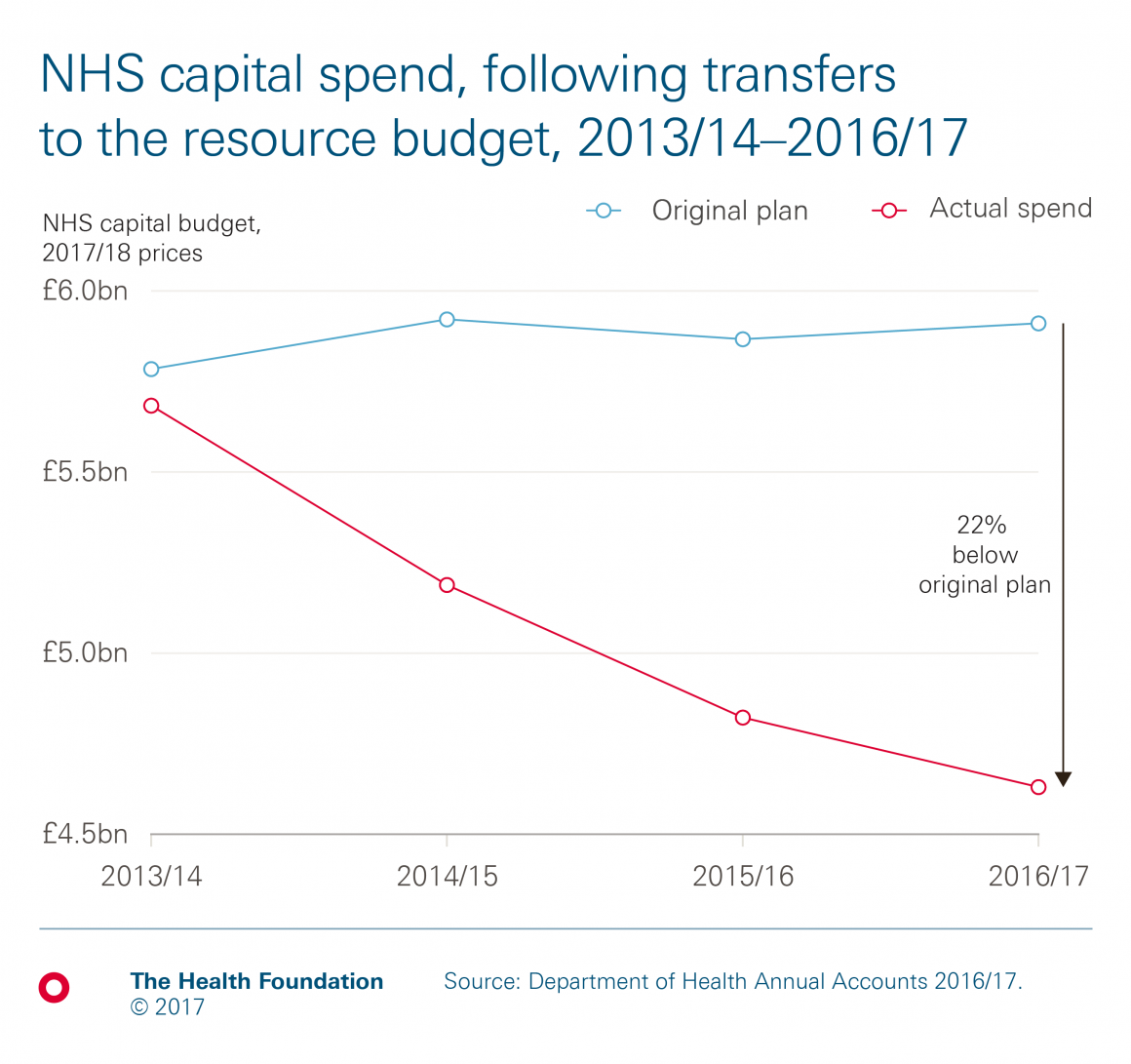 Chart showing the department of health's capital spend 2016 to 2017