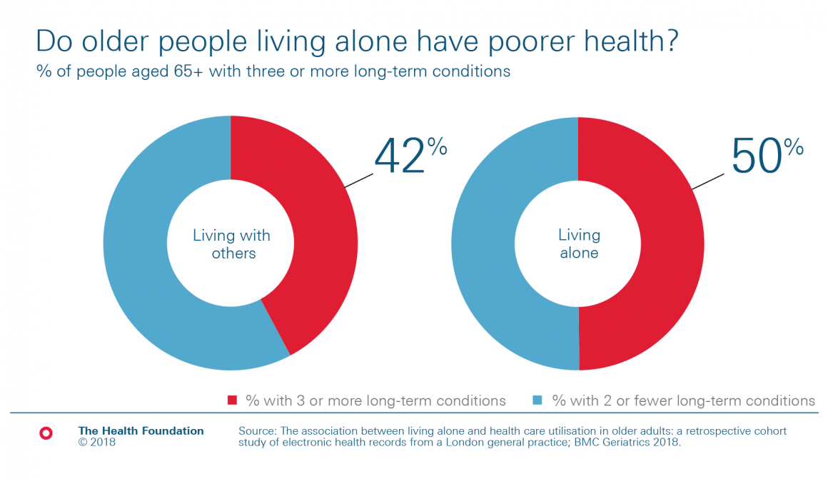 Chart: 50% of older people living along have 3 or more health condition