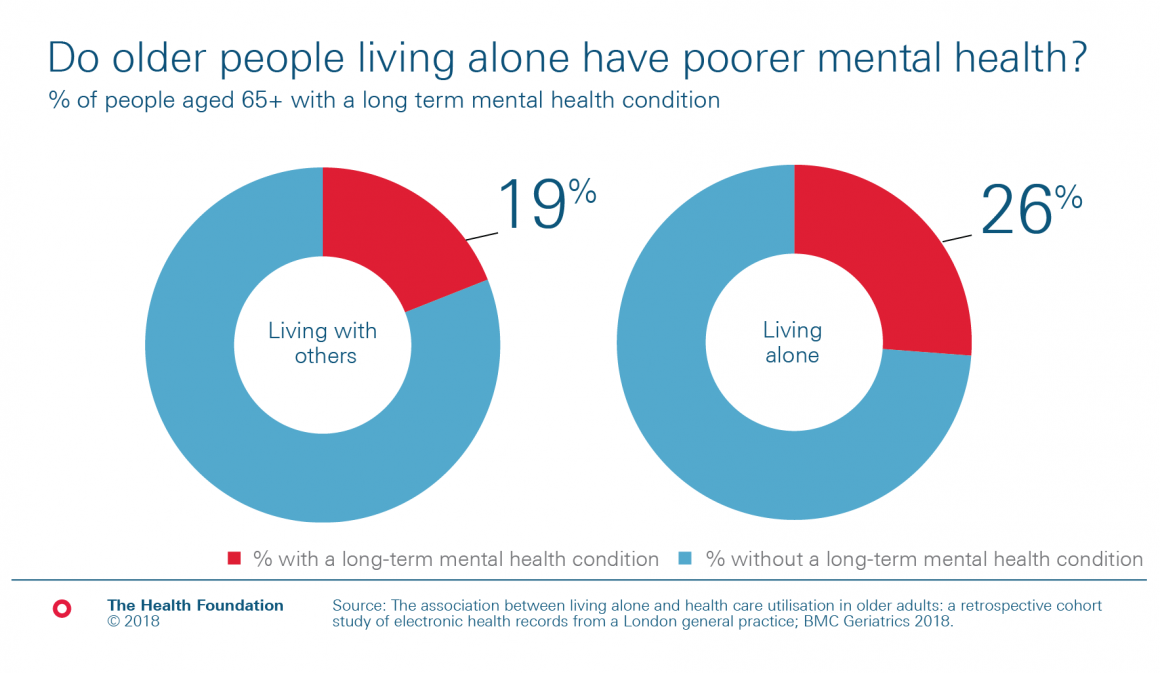 Chart : 26% of older people living alone have a mental health condition