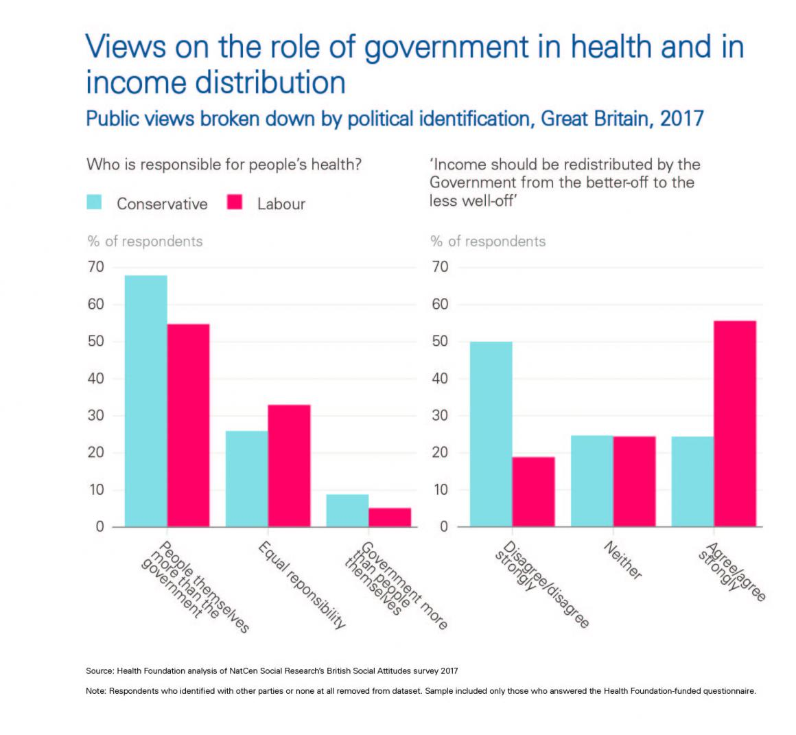 Chart - Views on the role of government in health and income