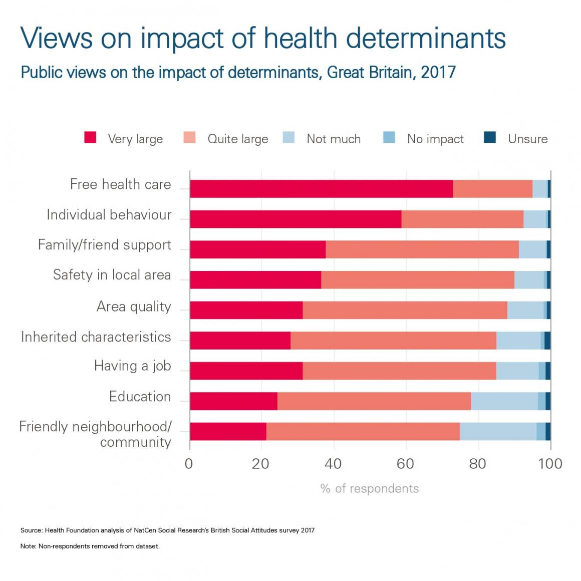 Chart - Views on impact of health determinants