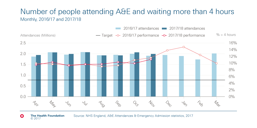 chart on A&E waiting times