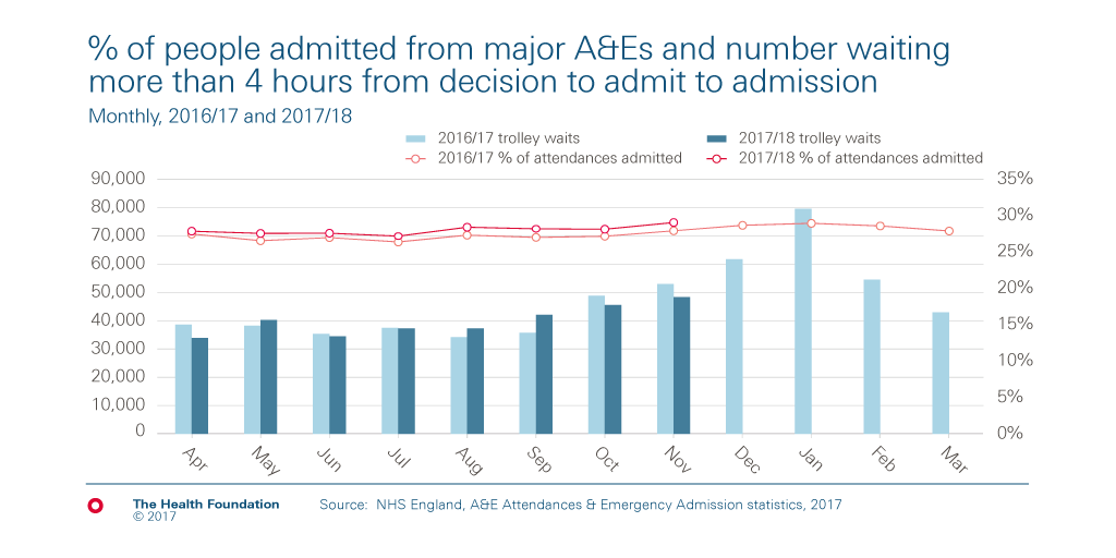 Chart on number of people waiting more than 4 hours from a decision to admit to being admitted to a bed