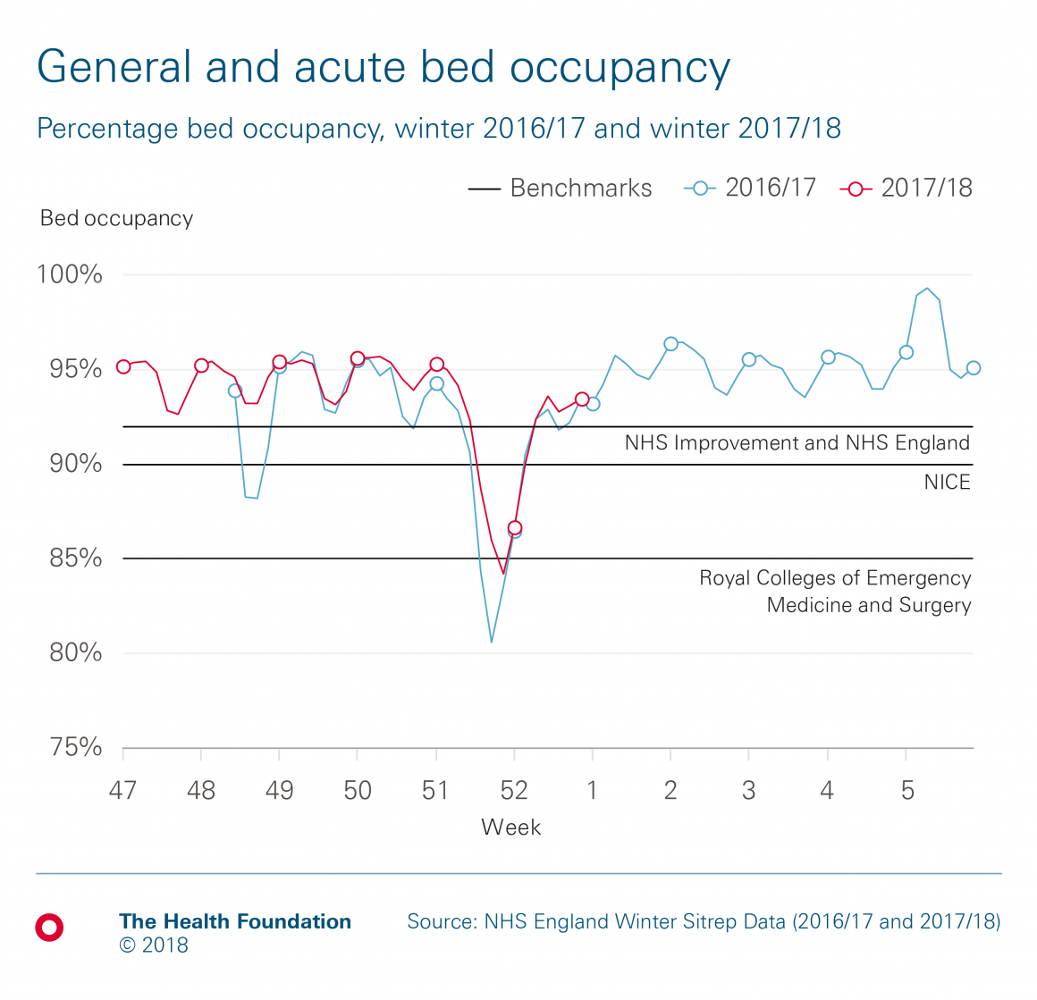 NHS winter pressures: Being in hospital | The Health Foundation