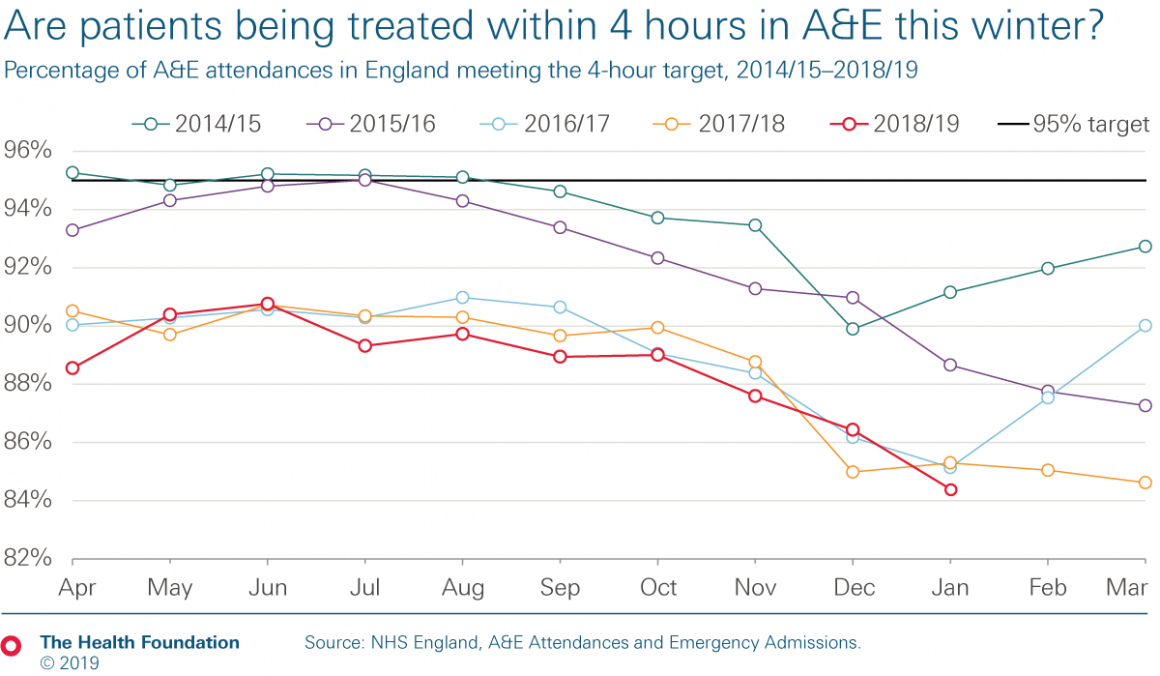 Chart: percentage of patients being treated within 4 hours in A&E