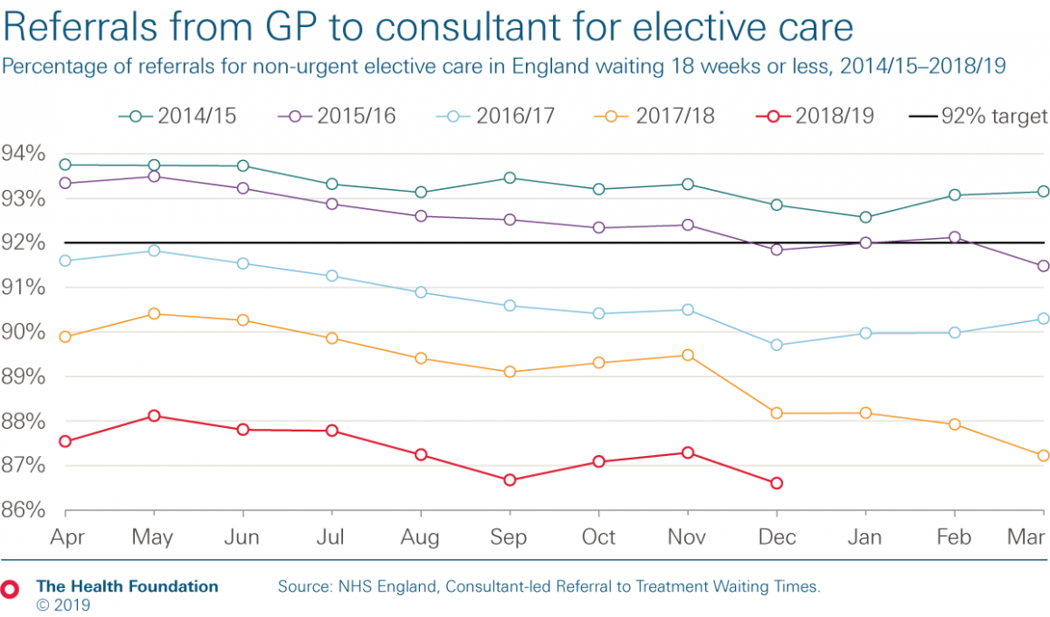 Chart: Percentage of referrals for non-urgent elective care in England waiting 18 weeks or less, 2014/15 – 2018/19
