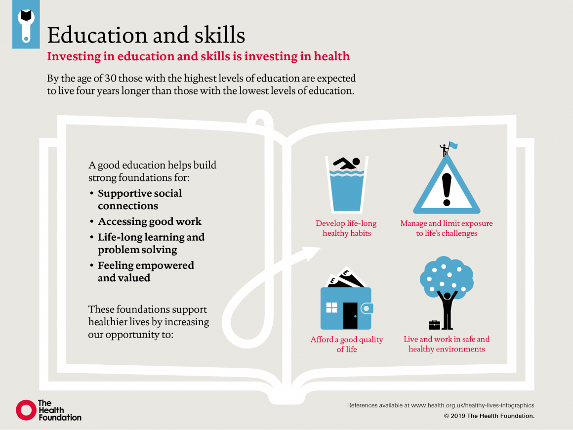 Infographic: How do education and skills influence our health?