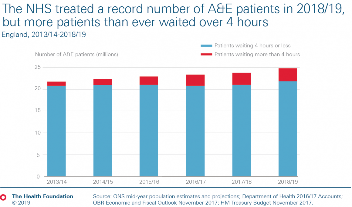 The NHS treated a record number of A&E patients in 2018/19, but more patients than ever waited over four hours.