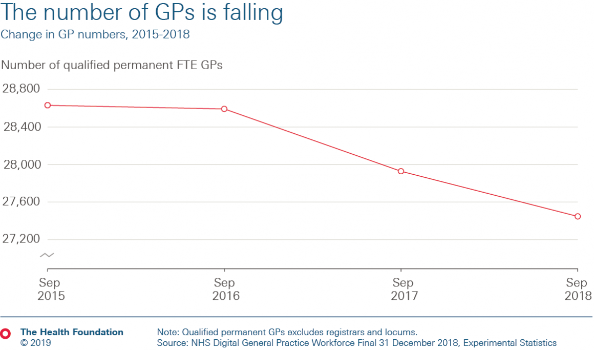 Chart showing falling GP numbers
