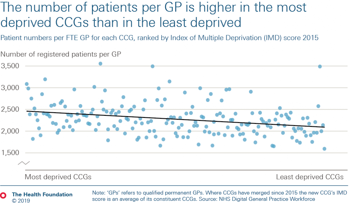Scatter plot of patients per GP by deprivation