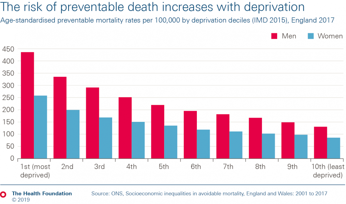 The risk of preventable death increases with deprivation