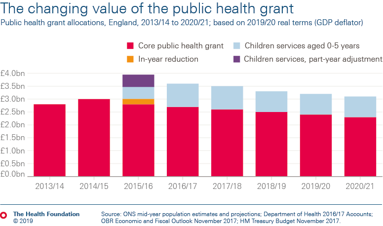 The changing value of the public health grant