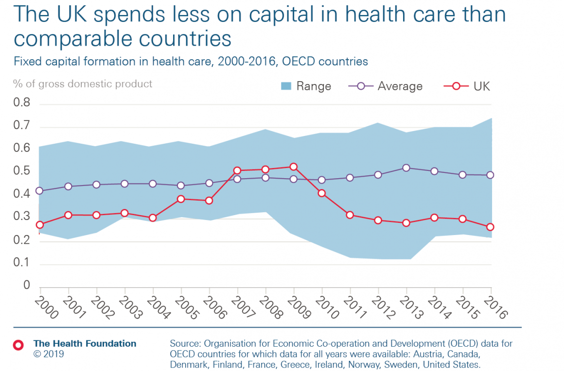 Line graph showing  that UK spends less on capital in health care than other OECD countries