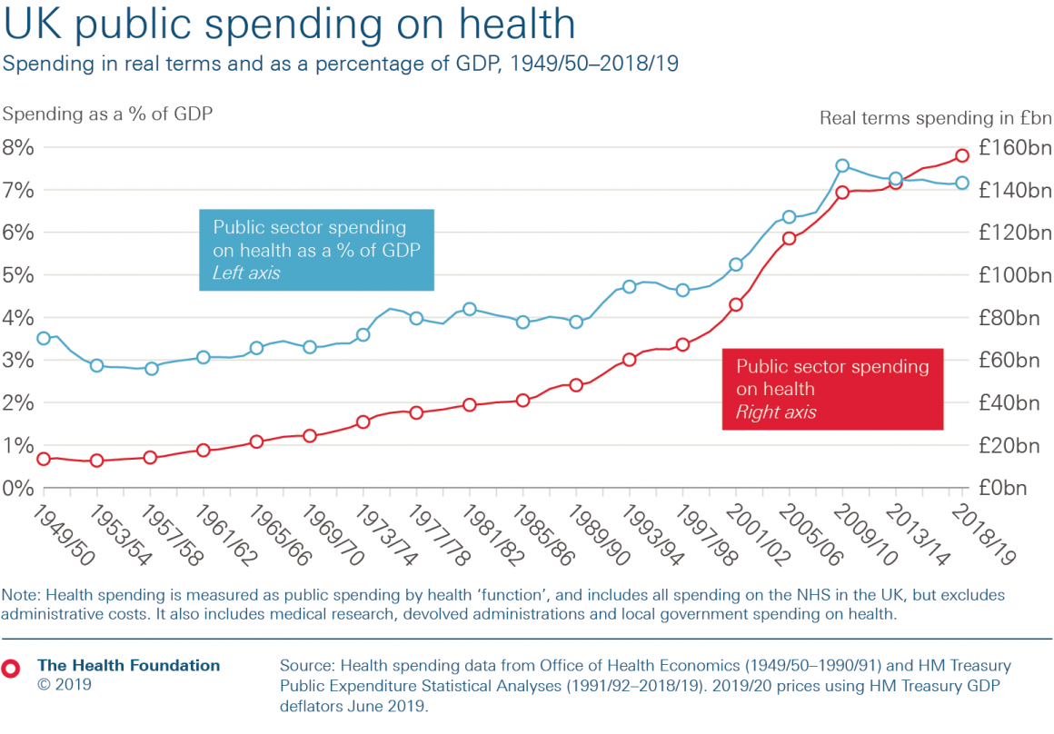 Line chart showing UK Public spending on health over time