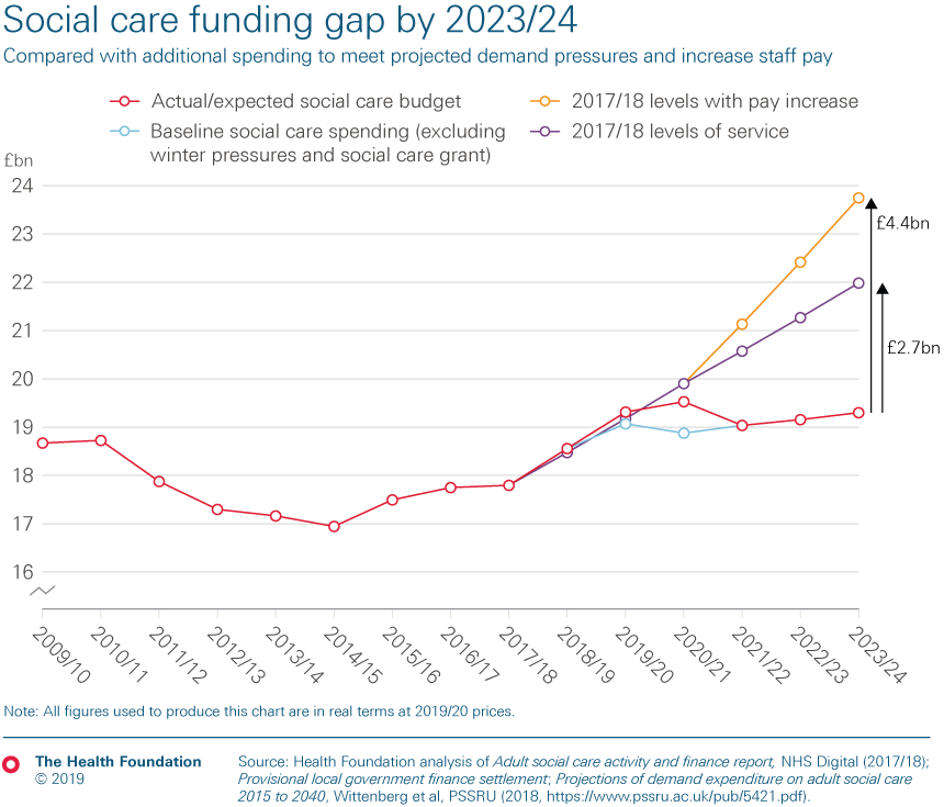 Chart depicting the social care funding gap by 2023/24, compared with baseline social care spending, and additional spending to meet projected demand pressures and increase staff pay