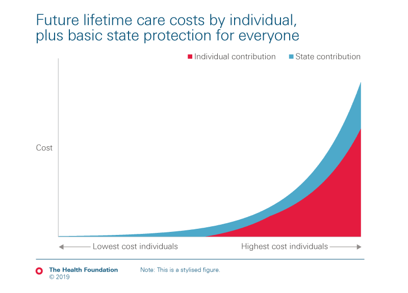 Illustrative chart depicting the future life time care costs by individual contribution against a basic state contribution for everyone