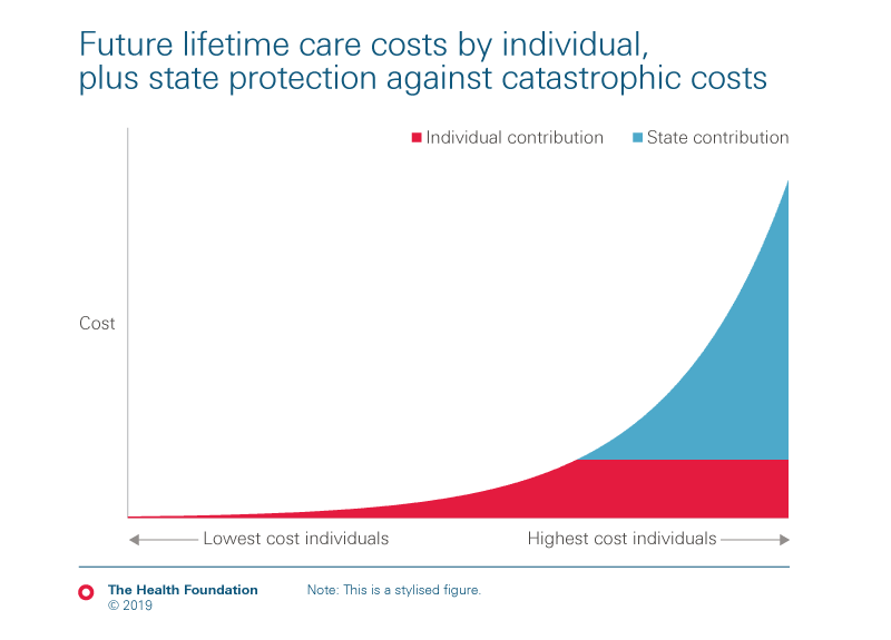 Illustrative chart depicting how an individual might contribute towards their future lifetime care costs but with catastrophic costs