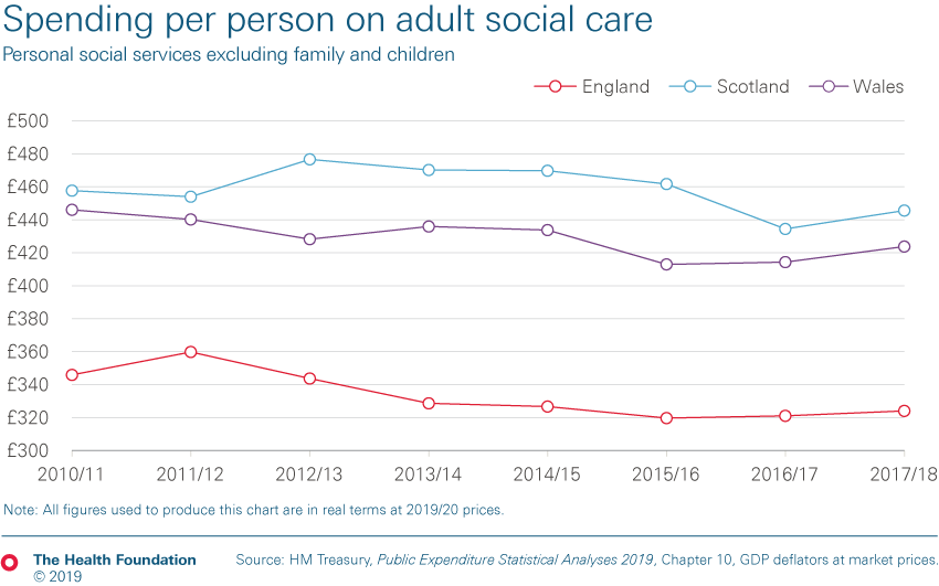 Chart depicting comparative spending on adult social care per annum between England, Scotland and Wales between 2010/11 and 2017/18