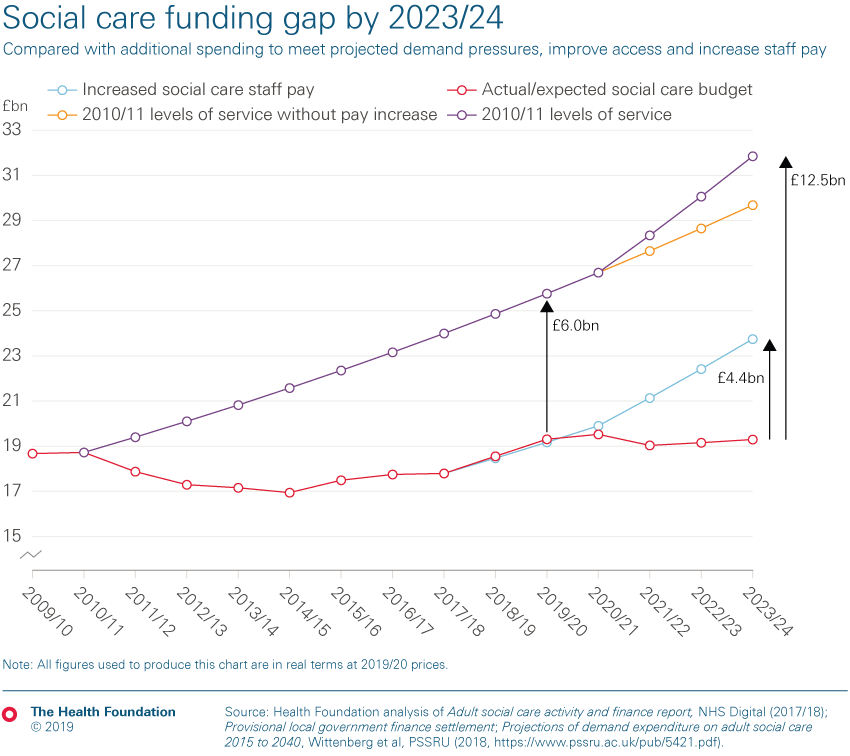 Chart depicting the social care funding gap that would exist by 2023/24 if we were to meet projected demand pressures, increase staff pay and improve access to 2010/11 levels.