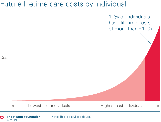Chart depicting that 10% of individuals have lifetime care costs of more than £100,000