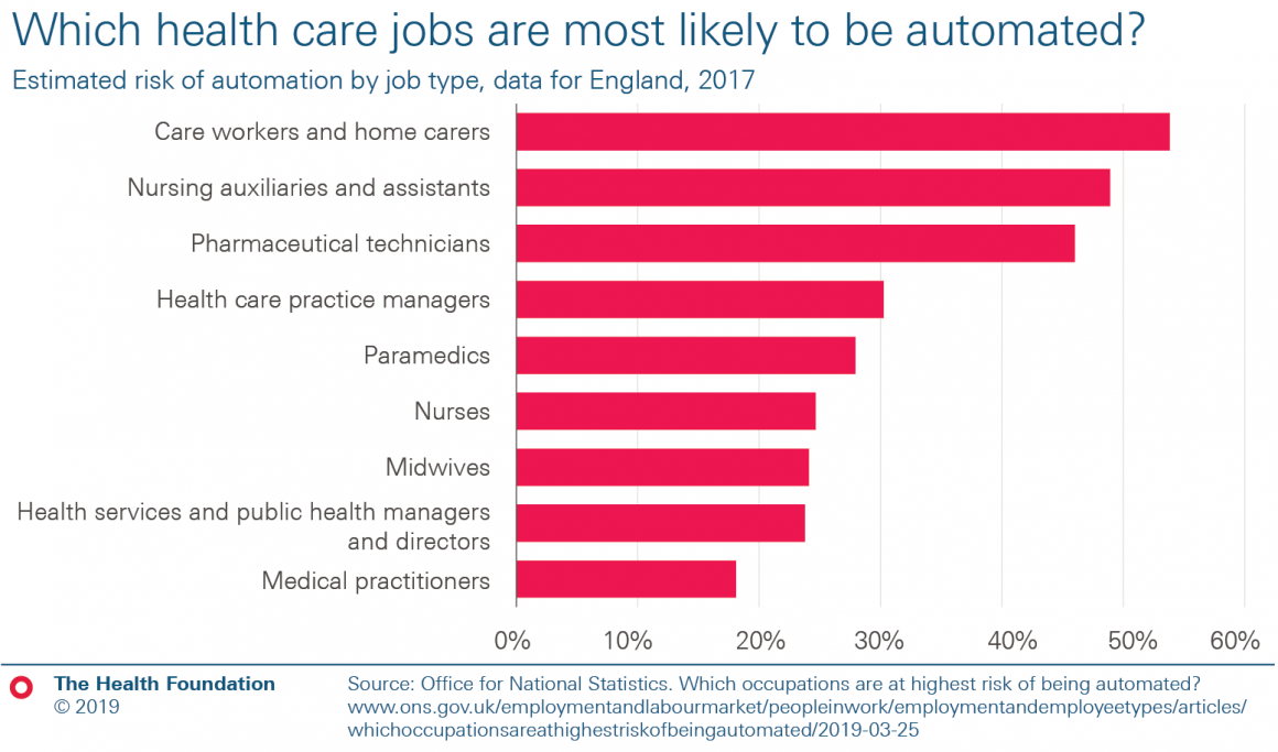 Bar chart showing risk of automation by job type