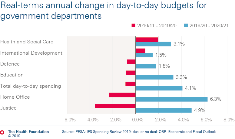 Real terms change in day-to-day budgets for government departments