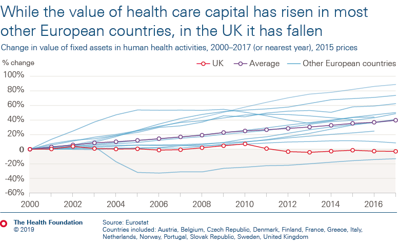 While the value of health care capital has risen in most other European countries, in the UK it has fallen