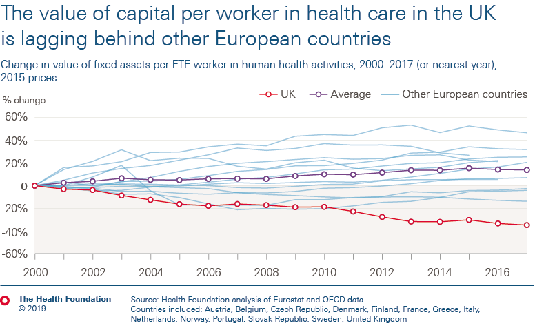 The value of capital per worker in health care in the UK is lagging behind other European countries