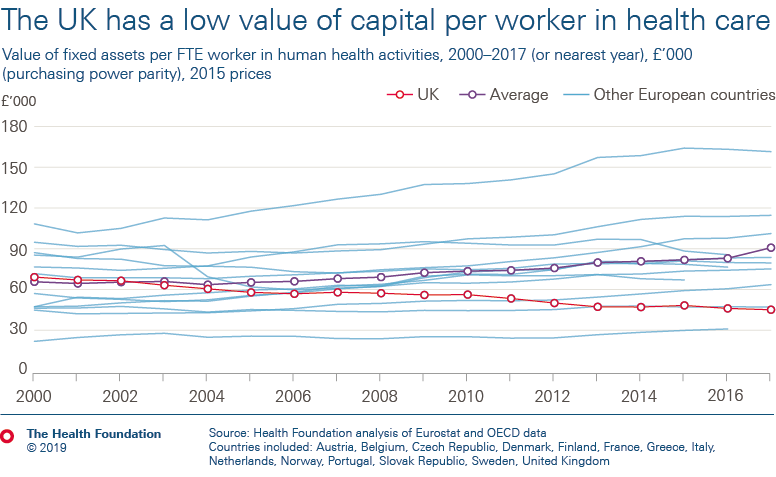 The UK has a very low value of capital per worker in health