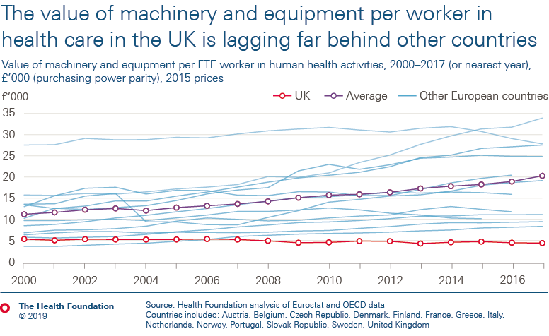 The value of machinery and equipment per worker in UK health care is lagging far behind