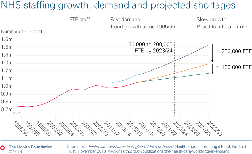 Chart showing NHS staffing growth, demand and projected shortages