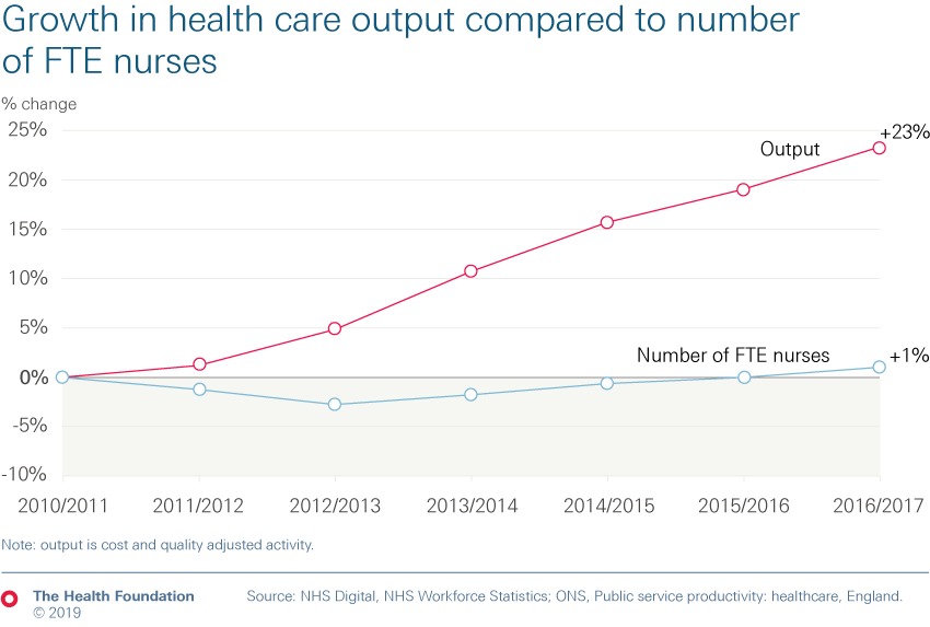 Chart showing growth in health care output compared to number of FTE nurses