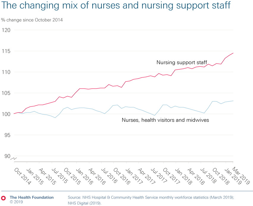 Chart showing the changing mix of nurses and nursing support staff