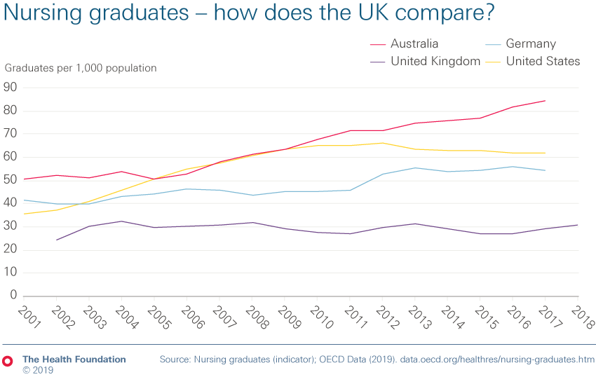 Chart showing how the UK compares with Australia, Germany and the United States for nursing graduates?