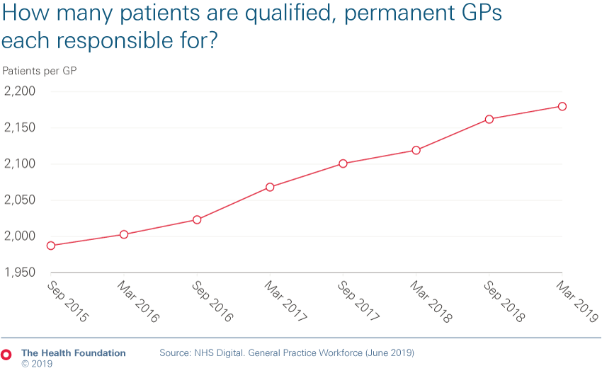 Chart showing how many patients qualified permanent GPs are each responsible for