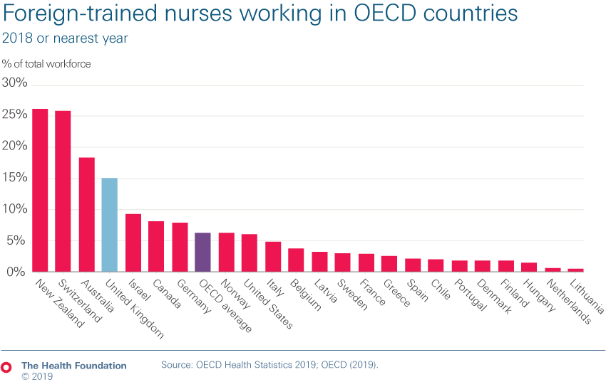Chart showing the percentage of total workforce who are foreign-trained nurses working in OECD countries in 2018 (or the nearest year)