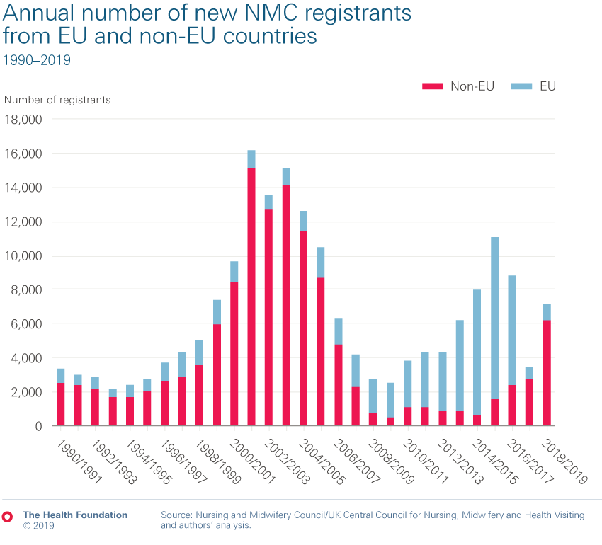 Chart showing Annual number of new NMC registrants from EU and non-EU countries, 1990–2019